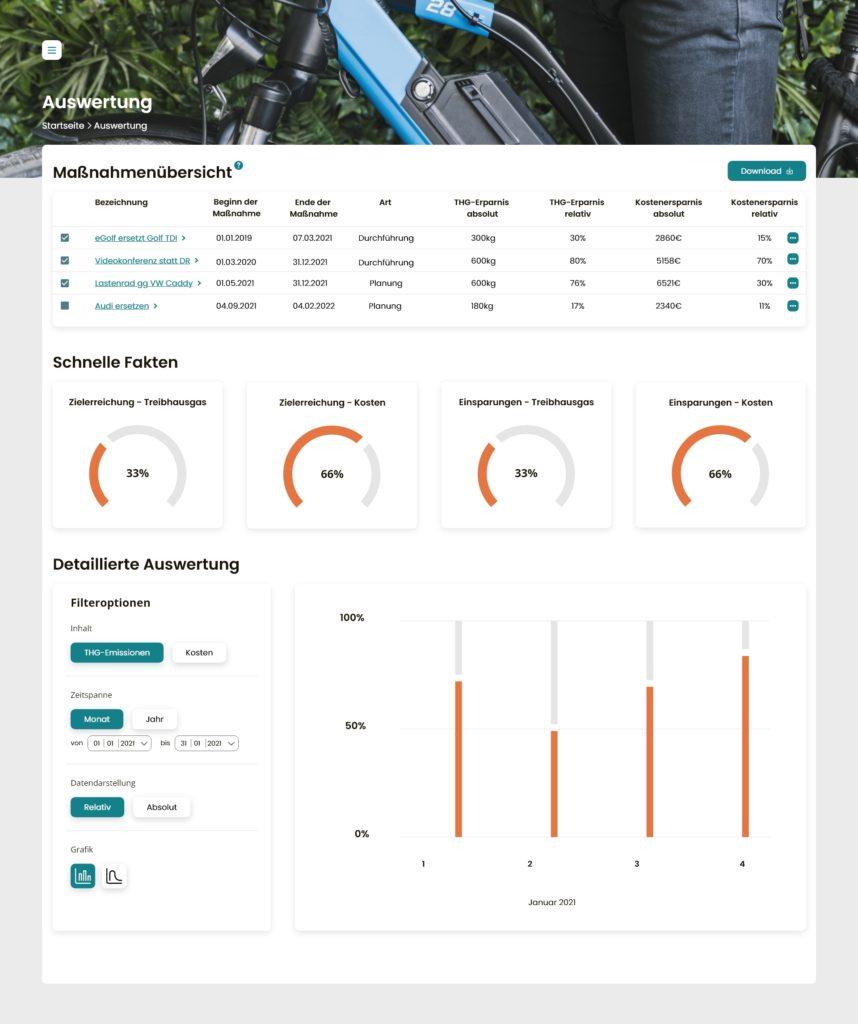 Screenshot zeigt grafische Auswertung aller Maßnahmen im Evaluationstool klimeva
